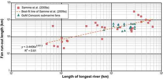 Longest river length versus fan run-out length (defined as slope length + fan length) for Gulf of Mexico (GoM) submarine fans only (excluding aprons, as defined in text), plotted against data and best fit line of Sømme et al. (2009a).