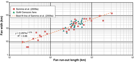 Submarine fan width versus fan run-out length for Gulf of Mexico (GoM) submarine fans (excluding aprons, as defined in text), plotted against data and best-fit line of Sømme et al. (2009a).