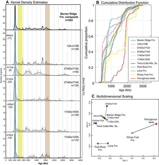 (A) Detrital zircon kernel density estimate (KDE) diagrams, (B) cumulative distribution function (CDF) plot, and (C) multidimensional scaling (MDS) plot for samples of Barren Ridge Limestone, Farewell terrane; see Table 1 and Figure 9 for sample descriptions and locations. Maximum depositional age is shown to the left of the KDE for each individual sample with 2σ uncertainty and the number of grains contributing to the population. All KDEs were generated using adaptive kernel density estimation (Vermeesch, 2012); each histogram bin represents ∼25 m.y. Solid lines between dots in the MDS plot represent nearest neighbors. Fm.—Formation; Ss.—Sandstone.