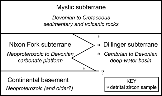 Subterranes of the Farewell terrane, showing schematic relationship among the various rock sequences, and the stratigraphic context of detrital zircon samples discussed in this paper.