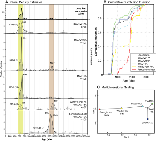 (A) Detrital zircon kernel density estimate (KDE) diagrams, (B) cumulative distribution function (CDF) plot, and (C) multidimensional scaling (MDS) plot for samples from Lone Mountain area, Farewell terrane, recalculated and replotted from Bradley et al. (2014). See Table 1 and Figure 6 for sample descriptions and locations. Maximum depositional age is shown to the left of the KDE for each individual sample with 2σ uncertainty and the number of grains contributing to the population. All KDEs were generated using adaptive kernel density estimation (Vermeesch, 2012); each histogram bin represents ∼25 m.y. Solid lines between dots in the MDS plot represent nearest neighbors.