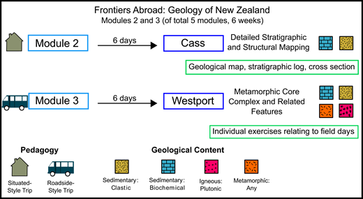 Frontiers Abroad Field Camp Curriculum. Only modules referred to in this study are included.