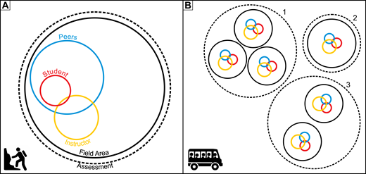 Field trip design in this study. Student, instructor, and peers colored circle sizes differ to show the amount of input that each group had relative to one another. Note that these sizes and the positioning of each circle are schematic only and not based on quantitative measures. (A) Situated: Students worked within peer groups and occasionally interacted with instructors. These peer groups worked together towards a unifying assessment constantly situated within the field area. (B) Roadside: Students worked largely individually and occasionally interacted with peers and instructors. Note that instructor input here is relatively larger than in B, because the instructors dictated the field plan considerably more in the roadside module than in the situated module, while moving students and peers from field site to field site. Students completed smaller assessments that involved either single (e.g., assessment 2) or multiple (e.g., assessments 1 and 3) field sites. However, there was no broader assessment that encapsulated the field area and hence, connected all the discrete field sites together.