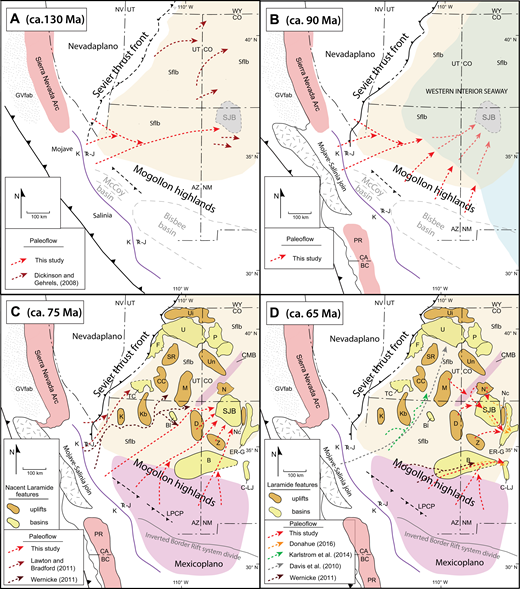 Paleogeographic maps of the Four Corners region in relationship to Cordilleran tectonic features. Figure entails four discrete timeframes: (A) ca. 130–125 Ma, Barremian–Aptian (Jurassic) corresponds with deposition of the Burro Canyon Formation (Dickinson and Gehrels, 2008); (B) ca. 90–88 Ma, Turonian (Upper Cretaceous) corresponds with deposition of the beach sand Gallup Sandstone; (C) ca. 75–73 Ma, Late Campanian (Upper Cretaceous) corresponds with the early phases of Laramide tectonism and deposition of the time-transgressive stratigraphy from Lewis Shale through Fruitland Formation; (D) ca. 65–62 Ma, Early Paleocene corresponds to deposition of the Ojo Alamo Sandstone, Nacimiento Formation, and Animas Formation. Figures have been restored palinspastically after Dickinson (2011), and modified from Blakey (2012) and Dickinson et al. (2012). Laramide basins (Maastrichtian–Paleogene sediment fill) after Lawton (2008) and Cather (2004): SJB—San Juan; B—Baca; Bl—Black Mesa; C-LJ—Carthage–La Joya; ER-G—El Rito–Galisteo; TC—Table Cliff; P—Piceance; U—Uinta; F—Flagstaff. Laramide uplifts after Kelley (1955): Nc—Nacimiento; D—Defiance; N—Needle Mountains (San Juan); Kb—Kaibab; K—Kingman; M—Monument; CC—Circle Cliffs; SR—San Rafael; Ui—Uinta; Un—Uncompahgre; Z—Zuni. Proposed paleorivers are represented with dashed lines with arrows: red—this study; brown—Lawton and Bradford (2011); gray—Davis et al. (2010); black—Wernicke (2011); green—Karlstrom et al. (2014). State boundaries are dash-dot-dash lines: UT—Utah; CO—Colorado; AZ—Arizona; NM—New Mexico; NV—Nevada; CA—California; BC—Baja California. Nevadaplano after DeCelles (2004). Purple line is approximate boundary between Triassic–Jurassic (TR-J) and Cretaceous (K) arc magmatism (Dickinson et al., 2012). Sflb—Sevier Foreland Basin; LPCP—Laramide porphyry copper province; CMB—Colorado mineral belt magmatism. Location of inverted Border Rift System divide from Lawton and Bradford (2011).