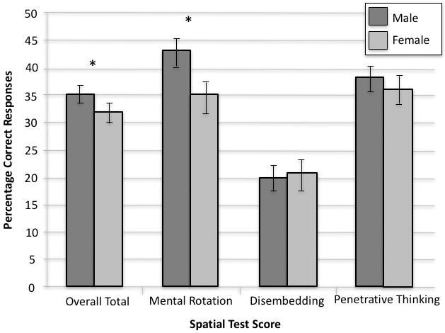 Spatial Skills In Undergraduate Studentsinfluence Of Gender