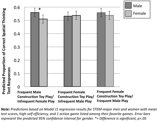 Model-predicted total spatial skill test score, by gender, for normative and non-normative construction-based toy play scenarios.
