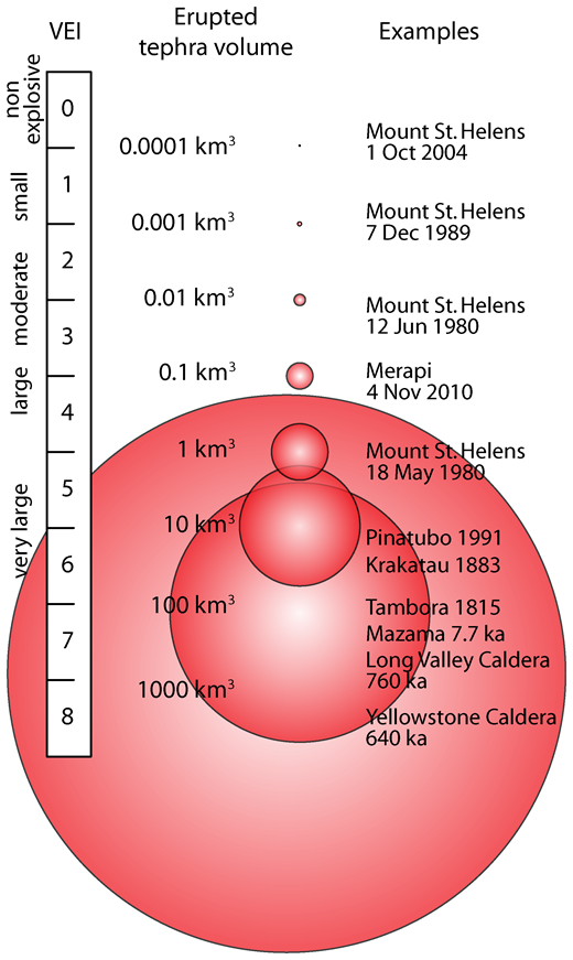 The Volcanic Explosivity Index (VEI) scale of explosive magnitude, based mainly on volumes (in km3) of pyroclastic deposits (1 km3 = 1,000,000,000 m3). Figure courtesy of Wendy Stovall, U.S. Geological Survey.