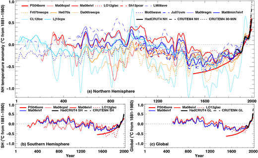 (A) Reconstructed Northern Hemisphere (NH) annual temperatures during the past 2000 yr. (B) Reconstructed Southern Hemisphere (SH) annual temperatures during the past 2000 yr. (C) Reconstructed global annual temperatures. Individual reconstructions are shown as indicated in the legends, grouped by color according to their spatial representation (red—land-only all latitudes; orange—land-only extratropical latitudes; light blue—land and sea extra-tropical latitudes; dark blue–land and sea all latitudes) and instrumental temperatures shown in black [Hadley Centre Climatic Research Unit (CRU) gridded surface temperature-4 data set (HadCRUT4) land and sea, and CRU Gridded Data set of Global Historical Near-Surface Air Temperature Anomalies Over Land version 4 (CRUTEM4) land only (Morice et al., 2012)]. All series represent anomalies (°C) from the 1881–1980 mean (horizontal dotted line) and have been smoothed with a filter that reduces variations on time scales <∼50 yr (from Masson-Delmotte et al., 2013, figure 5.7 therein, with further information about each individual reconstruction).