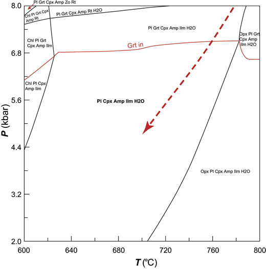 Pressure-temperature (P-T ) pseudosection calculated for the retrograde (M3) stage of the HP mafic granulite (sample G62) in the Mn-NCFMASHT system using an estimated effective bulk composition. The retrograde P-T path is depicted by the dashed red line. Mineral abbreviations are after Whitney and Evans (2010).