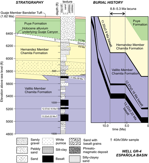 Lithologic diagram of well GR-4 (left) in the Española Basin, and burial history curve (right). Different units of the Santa Fe Group are shown in unique shades. Holocene alluvium in the well was left unshaded. Depth (ft below ground surface) is depicted along left side of stratigraphic column. The lithologic diagram is a modification of Figure 2 of WoldeGabriel et al. (2013). Sand texture grain sizes vary from very fine (vf) through medium (m) to very coarse (vc). The burial history curve was created with Petromod© software.