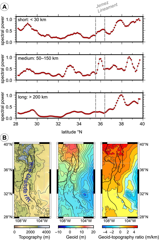 (A) Topographic spectral power along the Rio Grande rift for three wavelength bands, plotted as a function of latitude. Gray dashed lines outline the location of the Jemez Lineament. Upper panel: wavelength < 30 km, window size = 0.5° × 0.5°; middle panel: wavelength 50–150 km, window size = 2.0° × 2.0°; lower panel wavelength >200 km, window size = 4° × 4°. (B) Topography, geoid, and geoid-topography ratio in the Rio Grande rift region. Methods are described in the text.
