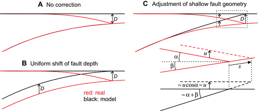 Learning from crustal deformation associated with the m9 2011 tohoku examples of different ways of using a flat top model to deal with a sloping fandeluxe Gallery
