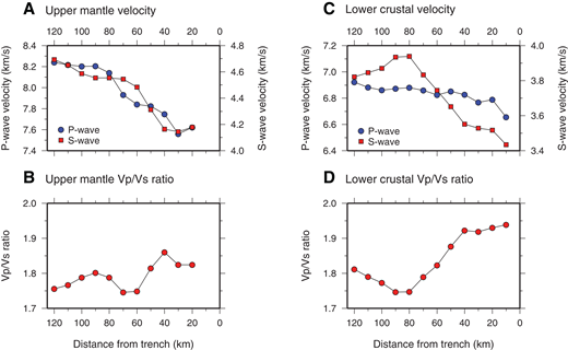 Velocity results from composite profile SO173p50–Ewing-NIC20, offshore Nicaragua (Fig. 9), as a function of distance from the trench axis. (A) Upper mantle velocity. (B) Upper mantle P-wave to S-wave velocity ratio (Vp/Vs). (C) Lower crustal velocity. (D) Crustal Vp/Vs ratio.