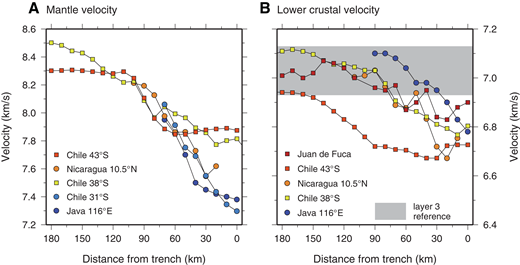 Compilation of results from seismic profiles approaching deep-sea trenches. (A) Mantle velocity. (B) Lower crustal velocity. Note, velocity reduction in the vicinity of the trench is a global phenomenon, indicating alteration and hydration. Data sources: Chile 43°S—Contreras-Reyes et al. (2007); 38°S—Contreras-Reyes et al. (2008); 31°S—Contreras-Reyes et al. (2014); Nicaragua—Ivandic et al. (2008); Java—Planert et al. (2010); Juan de Fuca—Horning et al. (2016).