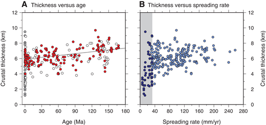 (A) Crustal thickness versus lithospheric age. Red and white dots are from van Avendonk et al. (2017) and represent thickness estimates from the Pacific and Atlantic-Indian Oceans, respectively; gray dots are additional estimates from either zero-age crust or from spreading rates <30 mm/yr not included in the van Avendonk et al. (2017) study. Black line indicates the trend of decreasing crustal thickness with time derived by van Avendonk et al. (2017) for the Pacific Basin. (B) Crustal thickness versus spreading rate. Light blue dots are estimates compiled by van Avendonk et al. (2017); dark blue dots are additional estimates from either zero-age crust or from spreading rates <30 mm/yr; gray area marks spreading rates <30 mm/yr. Additional data are in Table S1 (footnote 1). Worldwide distribution of surveys is shown in Figure 1A.