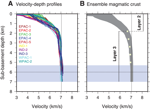 (A) Velocity-depth profiles of magmatic crust varying less than ±1 km in thickness and ±1% in velocity from a 6-km-thick crust with a lower-crustal velocity of 7.05 km/s (values marked with dashed lines). Profiles are derived from intermediate- and fast-spreading crust from the Pacific and Indian Oceans. Sources: EPAC-1—Grevemeyer et al. (1998); EPAC-2—Canales et al. (1998, 2003); EPAC-3—Contreras-Reyes et al. (2008); EPAC-4—Contreras-Reyes et al. (2007); EPAC-5—Moscoso et al. (2011); IND-1—line 2 of Holmes et al. (2008); IND-2—line 4 of Holmes et al. (2008); IND-3—stations in the Wharton Basin of Grevemeyer et al. (2001); WPAC-1—line MTr8 of Oikawa et al. (2010); WPAC-2—line MTr6 of Oikawa et al. (2010). (B) Ensemble derived from the velocity-depth profiles, providing our magmatic crust ensemble. Blue area marks variation in crustal thickness found in the velocity-depth profiles. Yellow squares are estimates of lower-crustal velocity from Carlson and Miller (2004) shifted by 1 km downward in depth. Depth range of basaltic layer 2 and gabbroic layer 3 are shown by labeled dotted lines. Dashed lines at 6 km depth and 7.05 km/s velocity indicate reference crustal thickness and reference lower crustal velocity as defined by passive upwelling using the model of Sallarès et al. (2005) (see Fig. 3).