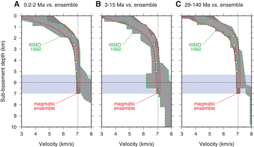 Pacific velocity-depth estimates from White et al. (1992) (WMO1992) versus our magmatic crust ensemble. (A) Magmatic ensemble versus 0.2–2 Ma crust of White et al. (1992). (B) Magmatic ensemble versus 3–15 Ma crust of White et al. (1992). (C) Magmatic ensemble versus 29–140 Ma crust of White et al. (1992). Yellow squares are estimates of lower-crustal velocity from Carlson and Miller (2004). Blue area marks variation in crustal thickness found in the velocity-depth profiles. Dashed lines as in Figure 4.