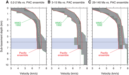 Pacific velocity-depth estimates from White et al. (1992) (WMO1992) versus our Pacific crust (PAC) ensemble. (A) Pacific ensemble versus 0.2–2 Ma crust of White et al. (1992). (B) Pacific ensemble versus 3–15 Ma crust of White et al. (1992) (C) Pacific ensemble versus 29–140 Ma crust of White et al. (1992). Yellow squares are estimates of lower-crustal velocity from Carlson and Miller (2004). Blue area marks variation in crustal thickness found in the velocity-depth profiles. Dashed lines as in Figure 4.
