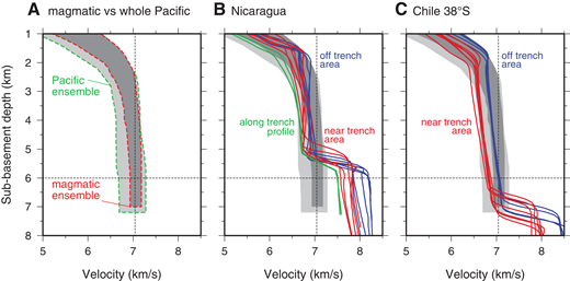 Effects of bend faulting on velocity-depth profiles. (A) Magmatic crust versus Pacific crust ensemble. (B) Magmatic crust and Pacific crust ensembles versus velocity-depth profiles from offshore of Nicaragua; blue and red indicate off-trench and near-trench velocities, respectively (Ivandic et al., 2008); green indicates trench-parallel velocity structure (Ivandic et al., 2010). (C) Magmatic crust and Pacific crust ensembles versus velocity-depth profiles from offshore of Chile at 38°S; blue and red indicate off-trench and near-trench velocities, respectively (Contreras-Reyes et al., 2008). Dashed lines as in Figure 4.