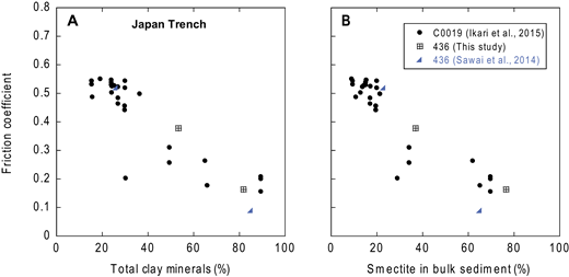 Friction coefficient as a function of total clay minerals (A) and smectite content in the bulk sediment (B) for the Japan Trench drilling sites (see Fig. 7 for locations). Mineral content data are from Shipboard Scientific Party (1980) and Kameda et al. (2015a). Note that for some samples, clay and smectite contents are not available (see Table 2).