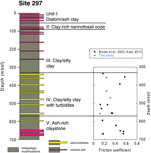 Lithology and experimental friction results for Deep Sea Drilling Project Site 297 at the Nankai Trough, offshore Japan (lithostratigraphy from Pickering et al., 1993). See Figure 1 for location. mbsf—meters below seafloor.