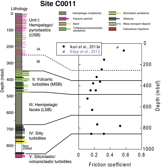 Lithology and experimental friction results for Integrated Ocean Drilling Program Site C0011 at the Nankai Trough, offshore Japan (lithostratigraphy from Henry et al., 2012). See Figure 1 for location. mbsf—meters below seafloor; USB—upper Shikoku Basin facies; MSB—middle Shikoku Basin facies; LSB—lower Shikoku Basin facies.