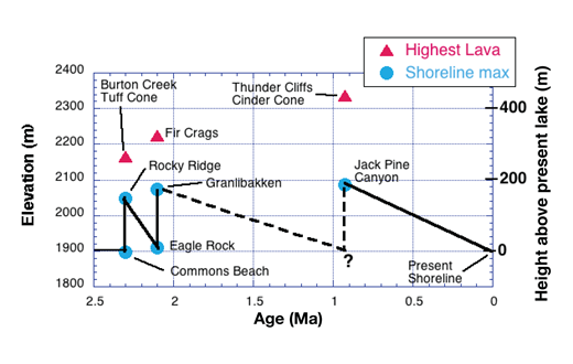 Pleistocene lake levels of Proto–Tahoe and Lake Tahoe resulting from three episodes of volcanism and damming of the lake outlet during the past 2.3 m.y. The rapid rise in the lake level is caused by lava flows damming the Truckee River Canyon outlet, and the slower fall in the lake level results from erosional down-cutting of these dams. These levels are approximate because of regional uplift of the entire area and because of displacement of shoreline markers by post–2.3 Ma normal faults.