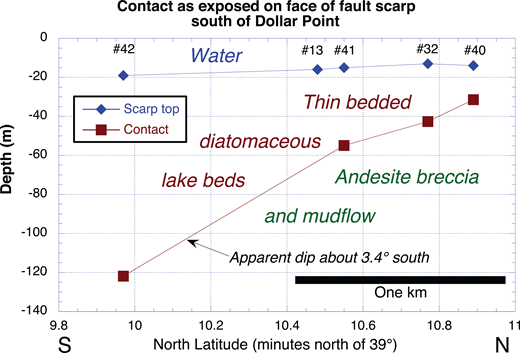 Relationships of diatomaceous lake sediments and underlying andesite breccias and debris-flow deposits as exposed on subaqueous fault scarp along Dollar Point fault scarp south of Dollar Point. Latitude of numbered ROV (remotely operated vehicle) dives is indicated.