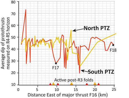 Comparison of protothrust apparent dips (Fig. 6C) on structures offsetting horizon R4-R5 on the profiles in Figures 3 and 5, east of frontal thrust F16 in the north and south protothrust zones (PTZ). Note that the obliquity of the profiles relative to the true dip direction of the faults (i.e., 17° for 05CM-38–SO191-4, and 7° for SO191-1; Figs. 2 and 7) results in true dips <1.5° steeper than the apparent dips plotted here, as determined by the equation tan(dt) = tan(da)/cos(Sxs – Tdt), where dt is the true dip of the faults, da is the apparent dip measured in the sections, Sxs is the bearing of sections, and Tdt is the true dip direction, assumed to be perpendicular to the average strike of the frontal thrusts and PTZ (i.e., 127°). F17 and F18 are thrust faults developing within and at the outer edge of the south PTZ (see Fig. 7C). Growing post-R3 horizon fold locations in each PTZ, color coded to match the above line colors, are shown as triangles on the x-axis.