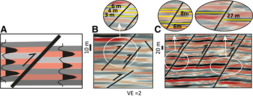 Protothrust separation measurements (Fig. 6B) made in seismic sections. (A) Illustration of measurable offsets of negative and positive polarity seismic wavelets. (B, C) Examples of protothrusts in depth-converted seismic data, showing enlargements with reflection offsets (m) highlighted by yellow lines. VE—vertical exaggeration.
