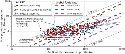 Protothrust scaling relationships for maximum (Max.) separation (S) versus fault width (W) (Fig. 6C), measured on all protothrusts, differentiated by seismic section and protothrust zone (PTZ). Regression lines 1–3 are color coded to match the corresponding protothrust data, and are defined by the following equations and R squared values: (1) y = 0.94x0.41, R2 = 0.2923; (2) y = 0.31x0.41, R2 = 0.6067; and (3) y = 0.57x0.49, R2 = 0.3378. The average S/W relationships for global fault data are from Kim and Sanderson (2005), and incorporate a larger range of separation/displacement and fault scale compared to the protothrusts. Figure S2 (see footnote 1) presents the data separately for north and south PTZs, differentiated by protothrust dip direction.