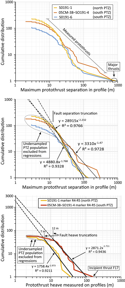 Cumulative distributions plotted against protothrust and frontal thrust apparent maximum separation and heave (Fig. 6C). PTZ—protothrust zone. (A) Apparent maximum separation curves (color coded for the respective seismic sections) include protothrusts from all stratigraphic intervals and the principal frontal thrust in each section (i.e., these are two-dimensional data). Thin gray lines indicate the protothrust range of measurements from seismic data. (B) Measurements as in A, but excluding the frontal thrusts. Power law regressions (with their respective equations and R squared values) are derived for the straight sections of the curves to the right of the protothrust population separation thresholds. Dashed lines extrapolate the regressions below the resolution of the seismic sections, indicating that large numbers of closely spaced, small-displacement protothrusts exist at subseismic scales. (C) Cumulative distribution of protothrust apparent maximum heave measured on marker horizon R4-R5 in both the north and south PTZs. All data are from east of the frontal thrust F16. Power law regressions (with their respective equations and R squared values) are derived from only the straight sections of the curves to the right of the protothrust heave truncations. Dashed lines extrapolate the regressions to ∼1 order of magnitude in heave below seismic resolution. See text for explanation, and Table 2 for calculation of the maximum possible shortening from subseismic faulting below the heave truncations.