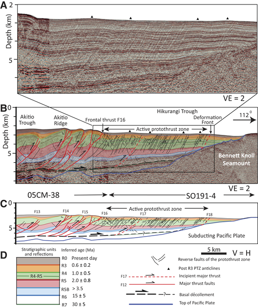 Part of depth-converted seismic reflection profiles 05CM-38 adjoined to SO191-4 across the frontal part of the central Hikurangi accretionary wedge, including south protothrust zone (PTZ), and the western margin of Bennett Knoll seamount (modified from Ghisetti et al., 2016). (A) Uninterpreted enlargement with vertical exaggeration, VE = 2, of the area indicated in B. (B) Interpreted seismic section with VE = 2. (C) Cross section with no vertical exaggeration based on data in B. Seismic stratigraphy is from Ghisetti et al. (2016), modified from Barnes et al. (2010) and Plaza-Faverola et al. (2012). F13–F18 identify thrust faults traced between seismic sections using seafloor morphology, as shown in Figure 2B. (D) Legend for A–C. H is horizontal.