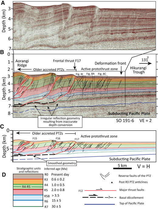 Part of depth-converted seismic reflection profile SO191-6 across the frontal part of the central Hikurangi accretionary wedge, including south protothrust zone (PTZ). (A) Uninterpreted enlargement with vertical exaggeration, VE = 2, of the area indicated in B. (B) Interpreted seismic section with VE = 2. (C) Cross section with no vertical exaggeration based on data in B (from Ghisetti et al., 2016). Note that Ghisetti et al. (2016) smoothed reflector R7, top of Pacific plate, and basal décollement, compared to B, to account for velocity artifacts related to depth conversion and to facilitate progressive structural restorations with decompaction. F15–F17 identify thrust faults traced between seismic sections using seafloor morphology, as shown in Figure 2B. (D) Legend for A–C. H is horizontal.