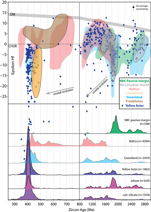 U-Pb and Hf data of samples from the Yellow Aster Complex compared with western Laurentia and other continental margins. The probability plot and Hf data labeled Yellow Aster includes both detrital and igneous zircons. Note change of X-axis scale at 800 Ma. DM—depleted mantle; CHUR—chondritic uniform reservoir. Gray arrows show slope of average crustal evolution as in Figure 8. Data sources: Northern British Columbia (NBC) passive margin detrital zircons: Gehrels and Pecha (2014). Baltica igneous and detrital zircons (older than 360 Ma): Andersen et al. (2002, 2007, 2011); Bingen and Solli (2009); Roberts et al. (2010); Brander et al. (2011); Corfu et al. (2011); Augland et al. (2012a, 2012b, 2014a, 2014b); Andresen et al. (2014); Gee et al. (2014); Kristoffersen et al. (2014); Lundmark et al. (2014); Slama and Pedersen (2015). Greenland igneous and detrital zircons (older than 360 Ma): Røhr et al. (2008); Kalsbeek et al. (2008); Rehnström (2010); Corfu and Hartz (2011); Slama et al. (2011); Augland et al. (2012a, 2012b); Andersen (2013). Canadian Shield Hf data: Stevenson and Patchett (1990). Franklinian Hf data: Anfinson et al. (2012). Caledonian plutons Hf data: Appleby et al. (2010); Flowerdew et al. (2009).