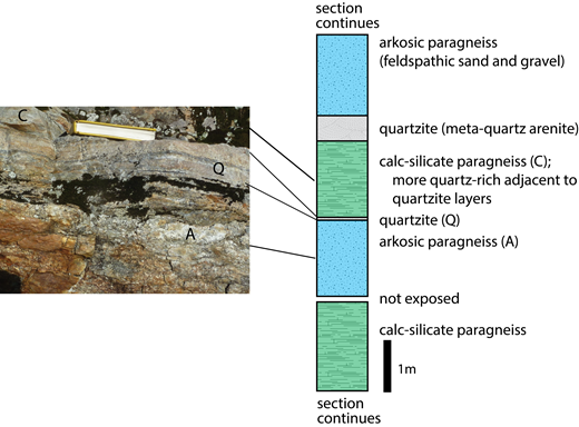 Details of contact between calc-silicate paragneiss and arkosic paragneiss at Yellow Aster Meadows. (A) Photograph of a portion of area illustrated in B. (B) Lithologic column.