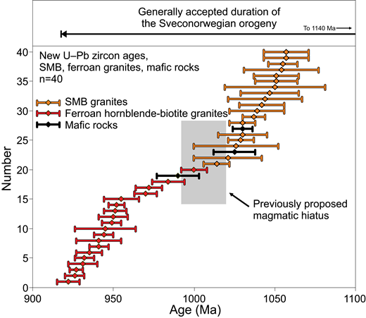 Plot of 40 new crystallization ages from the Sirdal Magmatic Belt (SMB) and ferroan hornblende-biotite granite suite, presented here. The ages range from 1060 to 920 Ma, and although there is a lower frequency of ages at ca. 1000 Ma, there is no clear gap indicating a truly amagmatic period between the end of SMB magmatism and the onset of ferroan hornblende-biotite granite magmatism. The bar on top shows the generally accepted duration of Sveconorwegian orogenic processes, from 1140 to 920 Ma, as discussed in the text.
