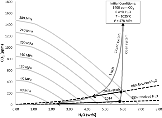 Equilibrium magma degassing behavior modeled for Lastarria volcano's system as a function of dissolved CO2 (ppm) and H2O (wt%) concentrations. Initial conditions include a rhyolitic melt with a temperature of ∼1025°C containing 1400 ppm CO2 and 6 wt% H2O (Stechern et al., 2017). Light gray lines represent lines of equal pressure (isobars). Black dashed lines represent lines of equal composition (isopleths) for volcanic gases measured in 2006–2009 (∼85% exsolved H2O) and 2014 (∼95% exsolved H2O). Dark gray lines represent two degassing scenarios for an ascending magma: (1) open-system degassing, and (2) closed-system degassing containing 1 wt% exsolved fluids. Upper and lower bounds on magma degassing pressures are provided by the intersection of the degassing pathways and the isopleth lines. See text for details. T—temperature; P—pressure.
