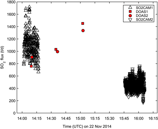 SO2 mass fluxes (t/d) calculated from SO2 camera and differential optical absorption spectroscopy (DOAS) traverse measurements of Lastarria volcano's plume on 22 November 2014. SO2CAM1 and SO2CAM2 represent SO2 camera measurements made by the Geological Survey of Japan (AIST) and University of Palermo (Italy; UNIPA) groups, respectively, while DOAS1 and DOAS2 represent traverse measurements made by the University of Alaska Fairbanks (USA; UAF) and Instituto Geofísico–Escuela Politécnica Nacional (Ecuador; IG-EPN) groups, respectively. Assumed error bars of 50% for SO2 camera data and 30% for DOAS traverses are not shown for clarity.