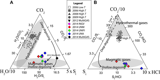 Ternary diagrams depicting Lastarria volcano's normalized gas composition considering H2O–CO2–total S (St [SO2 + H2S]) (A) and St-CO2-HCl (B). Gray and white symbols are samples from 2006-2009 from Aguilera et al. (2012) and represent high- (T >120°C) and low-temperature (T ≤96°C) fumaroles, respectively. Shaded regions represent compositions typically associated hydrothermal and magmatic gases, while italicized text illustrates approximate compositional changes expected for magma degassing. In both diagrams, a gas composition typical of either (shallow) hydrothermal gases or deep magma is evident in 2006–2009, and a composition typical of shallow magma with minimal hydrothermal scrubbing is observed in 2012–2014. Note that the 2012 multi-component gas analyzer system (MultiGAS) composition from Tamburello et al. (2014) is hidden behind the lower 2014 UNA composition in A, while no MultiGAS composition is available for B because HCl is not measured with that technique. Collection teams: INGV—Istituto Nazionale di Geofisica e Vulcanologia Palermo (Italy); UNM—University of New Mexico (USA); UNIFI—University of Florence (Italy); UNA—Observatorio Vulcanológico y Sismológico de Costa Rica–Universidad Nacional (Costa Rica).
