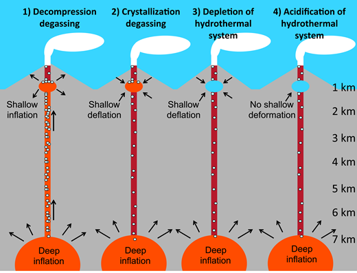 "Schematic illustration of the four proposed scenarios to explain the 2014 gas composition at Lastarria volcano and the expected deformation signals associated with these scenarios. See text for details. Approximate depth below the edifice is shown at right. White ""bubbles"" represent exsolution and transport of volatiles. Orange colors represent volatile-rich magmas, red colors indicate volatile depleted (degassed) magmas, and blue colors represent hydrothermal systems."