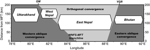 Spatial distribution and dimensions of strain accumulation segments (polygons) interpreted from clusters of high normalized river channel steepness (ksn) overlaid on convergence obliquity boundaries and the position of cross-orogen strain partitioning structures. This highlights the size and more foreland position of the east Nepal strain accumulation segment with respect to its neighbors, and its location in the orthogonally convergent sector of the range. This is juxtaposed against strain accumulation in the neighboring west Nepal and Bhutan segments, which are smaller and offset toward the hinterland in a sense consistent with the sense of motion identified for the West Nepal fault system (WNFS) and predicted by the rotation of magnetic remanences across the Yadong-Gulu rift (YGR). MFT—Main Frontal thrust; GM—Gurla Mandhata core complex.