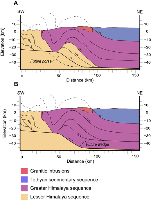 Crustal thickening models for the Himalaya highlighting the differences between duplexing (A) and tectonic wedging (B).