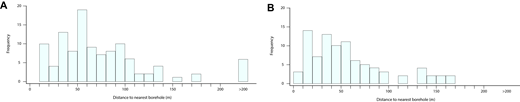 Histograms of the measured distances between the validation boreholes and their nearest neighbor for (A) Glasgow and (B) Manchester.