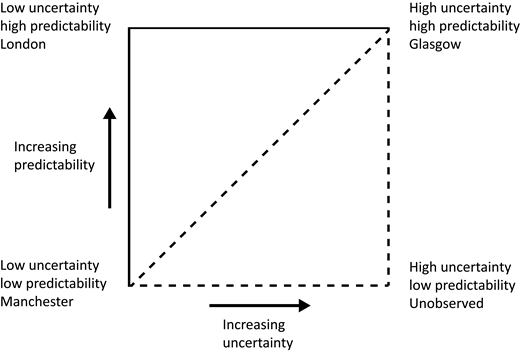 Uncertainty classification diagram—a graphical representation of the three behaviors of uncertainty found in this experiment and in Lark et al. (2014).