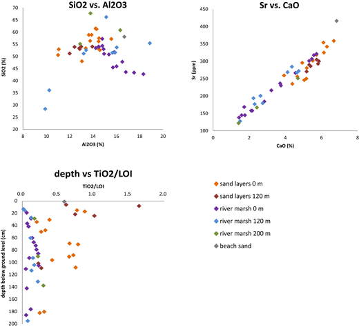 Plots of SiO2 vs. Al2O3 (top left), Sr vs. CaO (top right), and TiO2 normalized to loss on ignition (LOI) vs. profile depth. All samples (sand intercalations and river marsh sediments) of the core profile at the distances of 0 m, 120 m, and 200 m were plotted. As a reference, the beach sand sample (TIR R2) was also plotted.