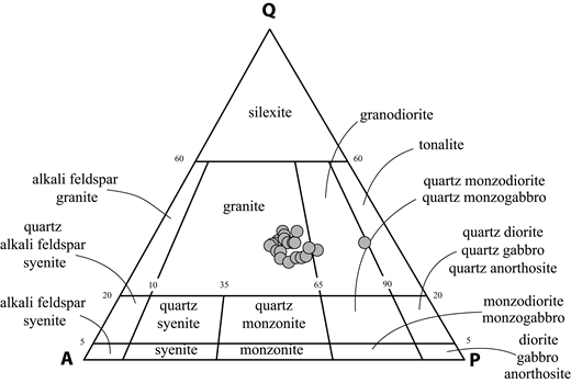 Normative quartz (Q)–alkali-feldspar (A)–plagioclase (P) diagram showing compositions of Mount Owen batholith samples. Normative feldspar compositions were adjusted for the modal abundance of Co (corundum) by combining Co and K-feldspar to make muscovite.