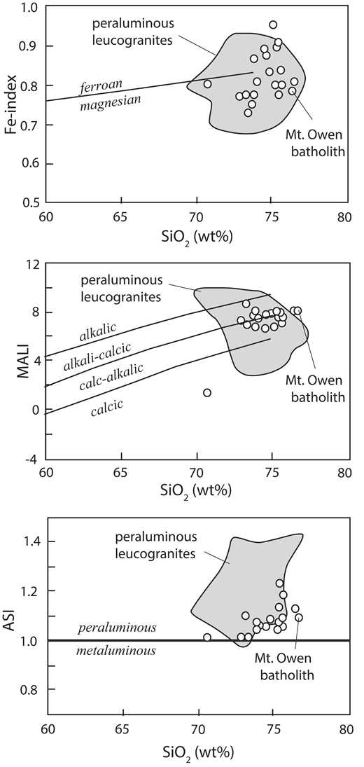 Geochemical diagrams comparing the compositions of samples from the Mount Owen batholith with other peraluminous leucogranites: (A) Fe-index, (B) modified alkali-lime index (MALI), and (C) aluminum saturation index (ASI). Boundaries on the various diagrams and fields for peraluminous granites are from Frost et al. (2001a).