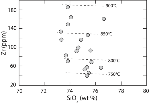 Diagram showing the variation of Zr abundance (in ppm) with weight percent SiO2. Contours for zircon-saturation temperature are after Watson and Harrison (1983).