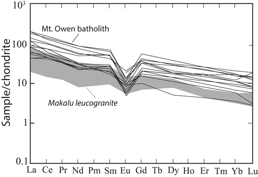 Chondrite-normalized rare earth element abundances of the Mount Owen batholith compared to Himalayan leucogranites. Field for Makalu leucogranites is from Visona and Lombardo (2002).